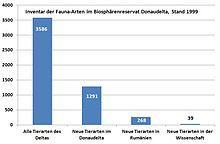 Biosphärenreservat Donaudelta – Wikipedia