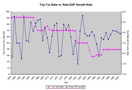 Overall, there seems to be no close relationship between the top tax rate and the GDP growth rate, and statistical analysis backs this up: the correlation coefficient between the two variables is 0.03, meaning that there is essentially no connection. (If tax cuts were strongly related to GDP growth, we would see a coefficient close to -1.) So much for upper-class tax cuts boosting the economy. Top Tax Rate vs Real GDP Growth Rate