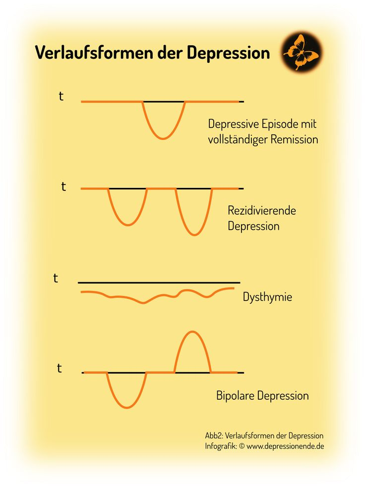 Verlaufsformen Depressionen