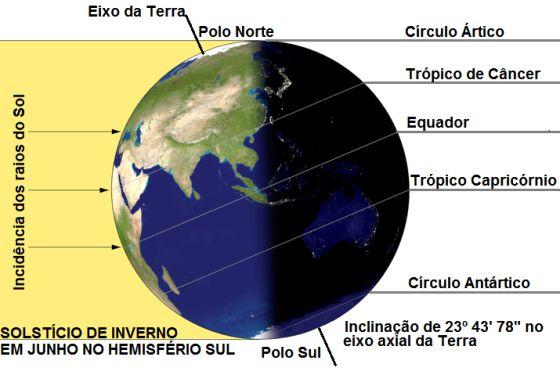Solstício de inverno, em 21 de junho, às 01:24 hs de Brasília