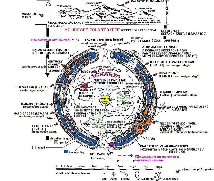 """Mi+is+az+a+""""Belső+Föld""""+tulajdonképpen?++++A+""""Föld""""+egy+1300+km+vastag+földkéregből+áll,+aminek+a+BELSŐ+OLDALÁN+már+évmilliók+óta+van+egy+4.+valamint+5.+dimenziós,+a+mi+fogalmaink+szerint+halhatatlan,+paradicsomi+létállapotban+élő+birodalom,…"""