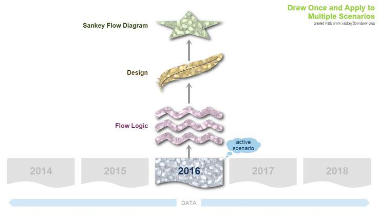13 Best Sankey Diagrams Images On Pinterest Sankey Diagram And