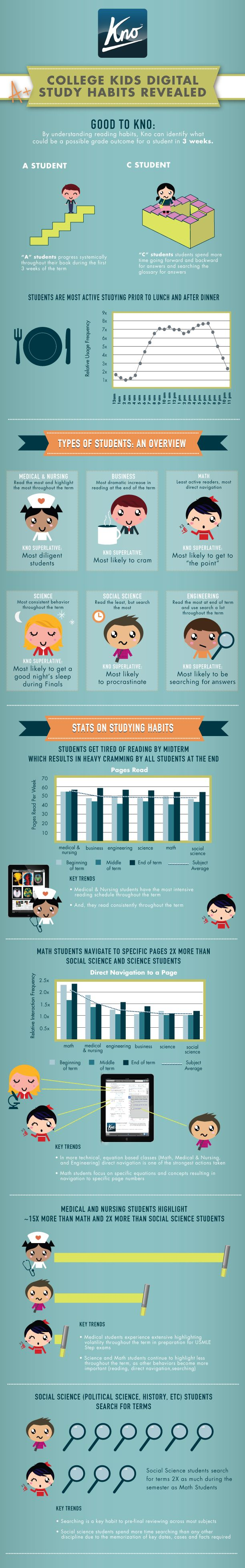 Study Habits That Can Improve Grades and Performance