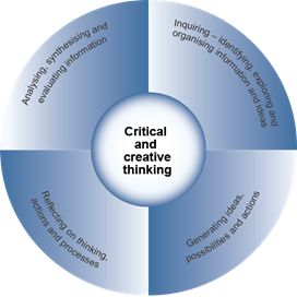 thinking the foundation of critical and creative learning in the classroom Developing learners who generate ideas and can think critically  classroom  strategies that will boost learners' critical and creative thinking skills the book is .