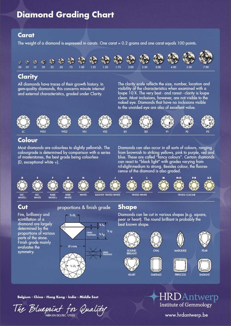 Best Diamond Charts Images On   Charts Graphics And
