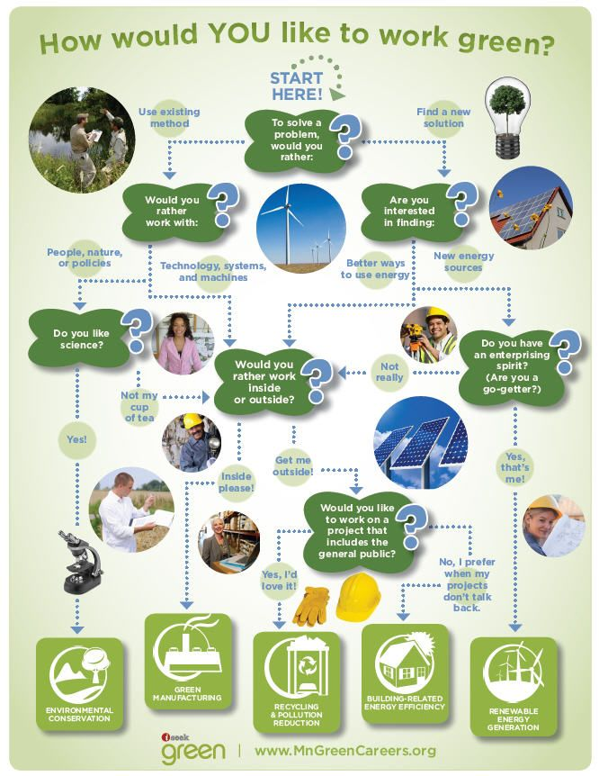 Curious about green jobs, but not sure where to start? Have a look to this site http://www.iseek.org/industry/green/index.html | Very interesting information to help you understand how to get a green career or job in Minnesota.