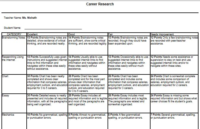 career research paper rubric Download research paper rubric pdf expert proficient apprentice novice integration of knowledge the paper demonstrates that the author fully understands and has applied concepts learned in the course concepts are integrated into the writer's own.
