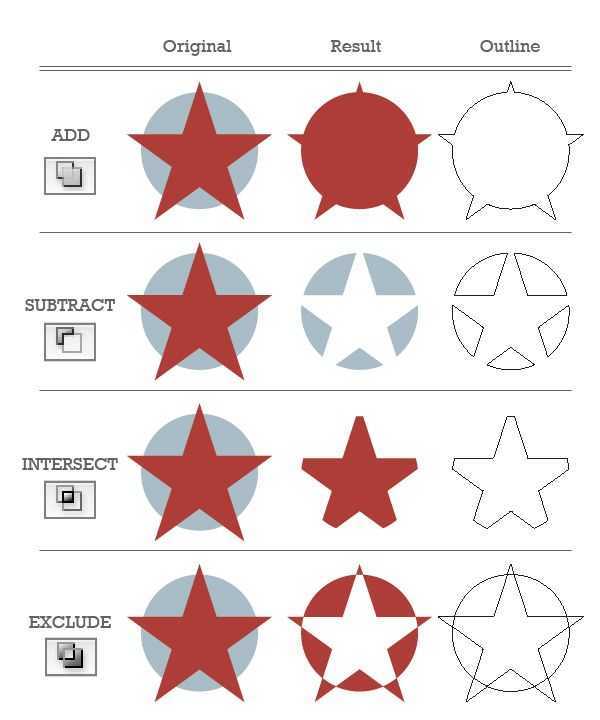 10 Essential tips & tools all Adobe Illustrator beginners should learn with links to tutorials.