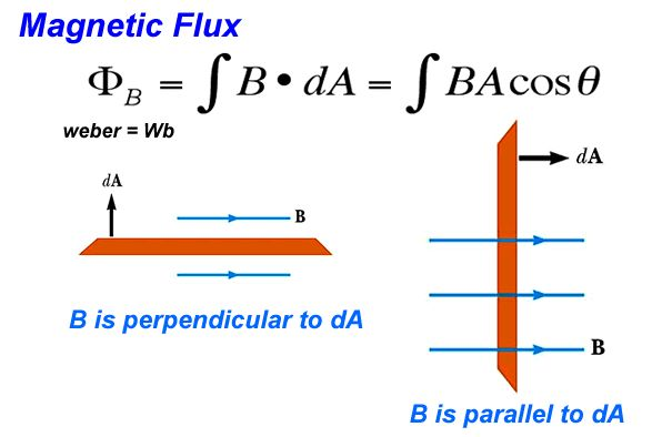 Magnetic Fields II