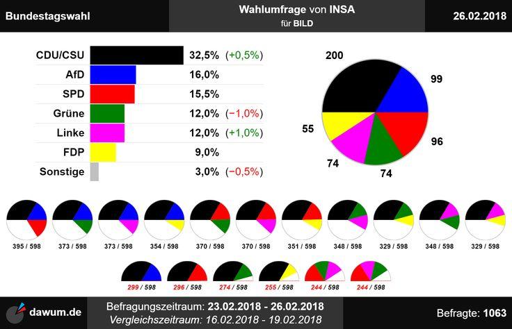 #Wahlumfrage #Bundestagswahl #INSA (26.02.18)   https://dawum.de/Bundestag/INSA/2018-02-26/ | #Sonntagsfrage #Bundestag #btw