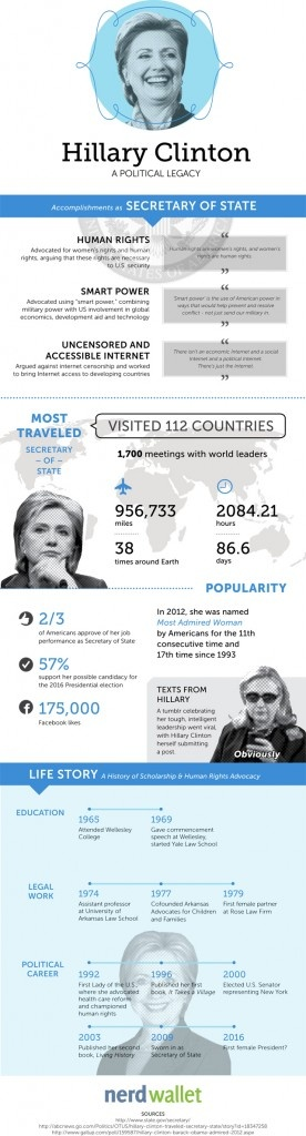 Fresh on IGM > #HillaryClinton 2016: First Lady of the US, New York Senator and then US Secretatry of State. Whats next? One of the most popular and most travelled female political figures is heading for the US Presidency 2016. Lets have a look at her background and accomplishments.  > http://infographicsmania.com/hillary-clinton-2016/