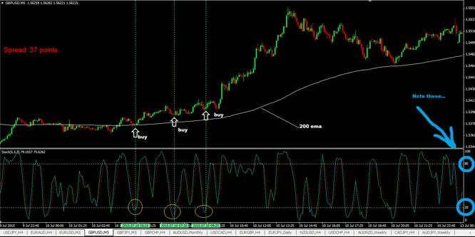 This Is A Simple 5 Min Forex Scalping Strategy Using 200 Ema And
