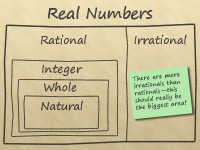 Diagram showing the relationship of the natural numbers, whole numbers, integers, rational numbers, and irrational numbers to the set of rea...