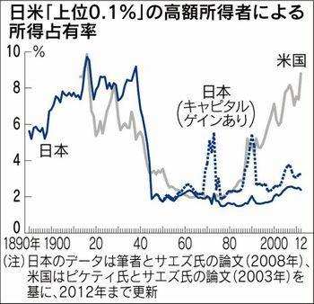 日本経済は「戦前型」に戻れ