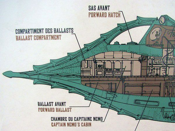 a literary analysis of submarines in 20000 leagues under the sea by jules verne Mit historian of science rosalind williams on the overlooked legacy of jules verne,  in 20,000 leagues under the sea represent  form of submarines,.