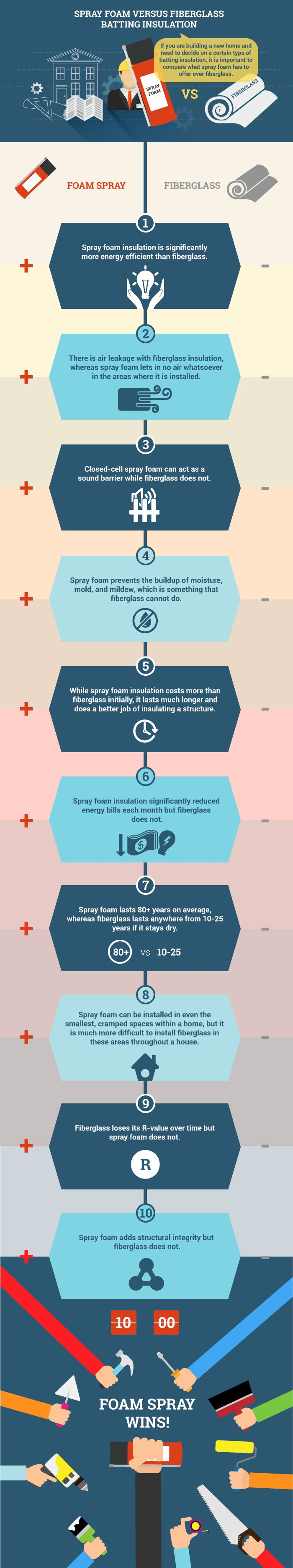 This infographic is for those of you looking to build a new home and need to decide on a type of insulation. This information will give you more insight into the benefits of Spray foam insulation vs Fiberglass insulation. Provided by Dixie Foam, your insulation contractors for Mississippi.
