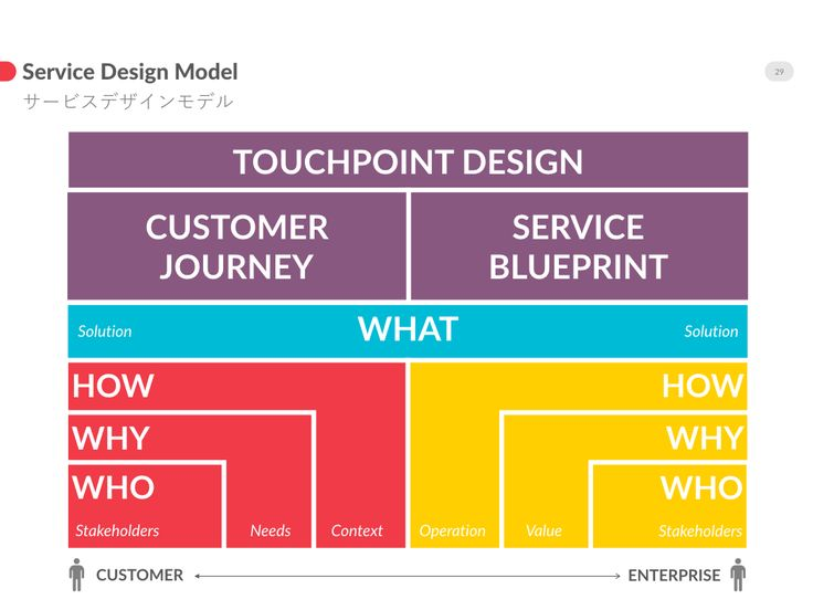 Service Design Model | Design Thinking | Pinterest | Service design, Design model and User experience