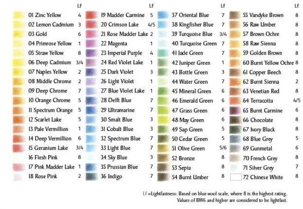 Derwent Watercolor Pencil Lightfast Color Chart