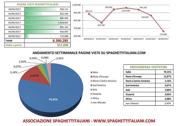 Andamento settimanale pagine viste su spaghettitaliani.com dal giorno 30/04/2017 al giorno 06/05/2017