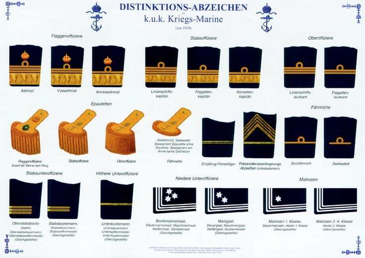 KuK Kriegsmarine ranks