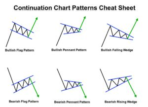 Forex intra day trading from the daily chart