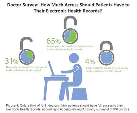 PATIENTS MAY SEE GREATER ACCESS TO THEIR HEALTH RECORDS, BUT FULL ADOPTION IS STILL A FEW YEARS OUT