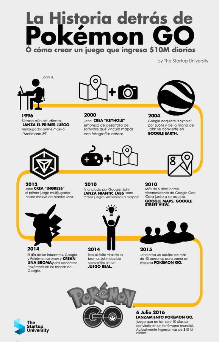 La Historia de Pokemon GO #infografia