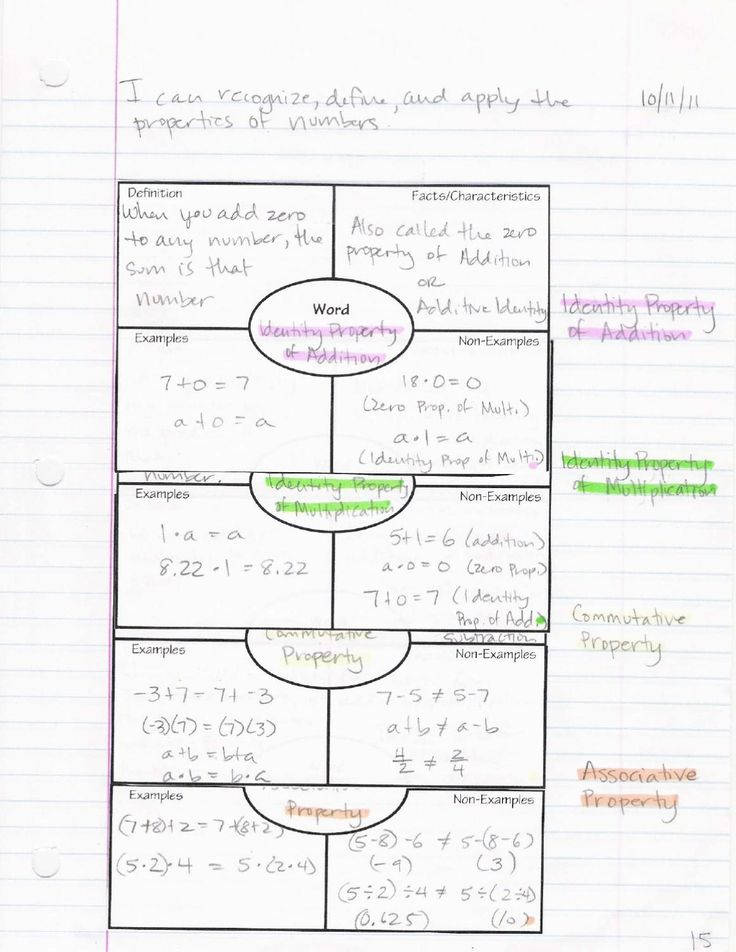 87 best Math journal images on Pinterest Math teacher, Learning - frayer model template