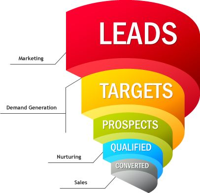 Leads are the lifeline of any business and are very much crucial in determining success. Generating lead isn't a simple task. It takes in a lot of research and pain to find the way out. Check out more tips @ http://mattmihalicz.com/