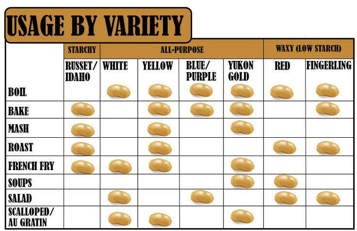 Getting the best tasting potato dish starts by selecting the right type of potato