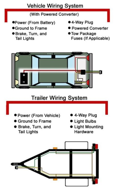 7 way trailer light wiring diagram conversion 30 best images about expedition trailer info on pinterest ...