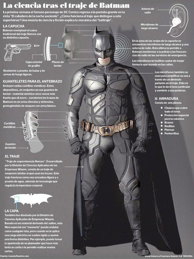 infografia Batman: The Dark Knight Rises