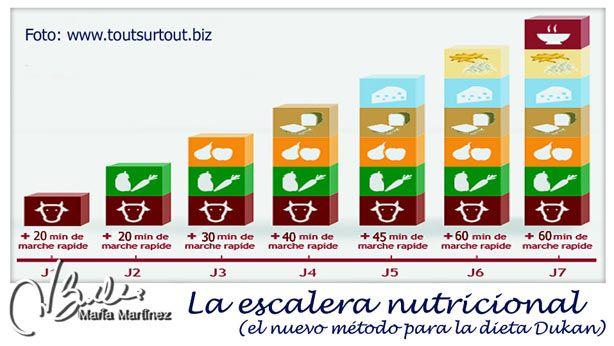 La nueva dieta Dukan 2014 (resumen y PDF) #EscaleraNutricional #dukan