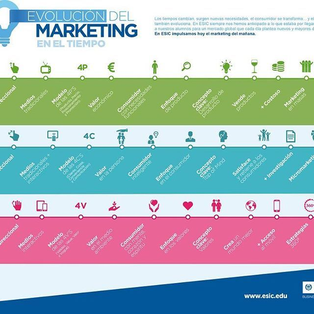 Una infografía sobre la Evolución del marketing en el tiempo. Vía @esiceducation • •  #Infographic | #RedesSociales |#marketingdigital | #socialmedia | #socialmediaexpert |#socialmediatips | #profesiondigital | #internetmarketing |#innovaciondigital | #influencer | #marketing | #Instagram |  #Pinterest | #Twitter | #Facebook | #Google+ | #Linkedin | #Influencers | #Seo | #CommunityManager | #Facebook • • • • 📢Si te resultó útil la información menciona a tus contactos para que ellos también…
