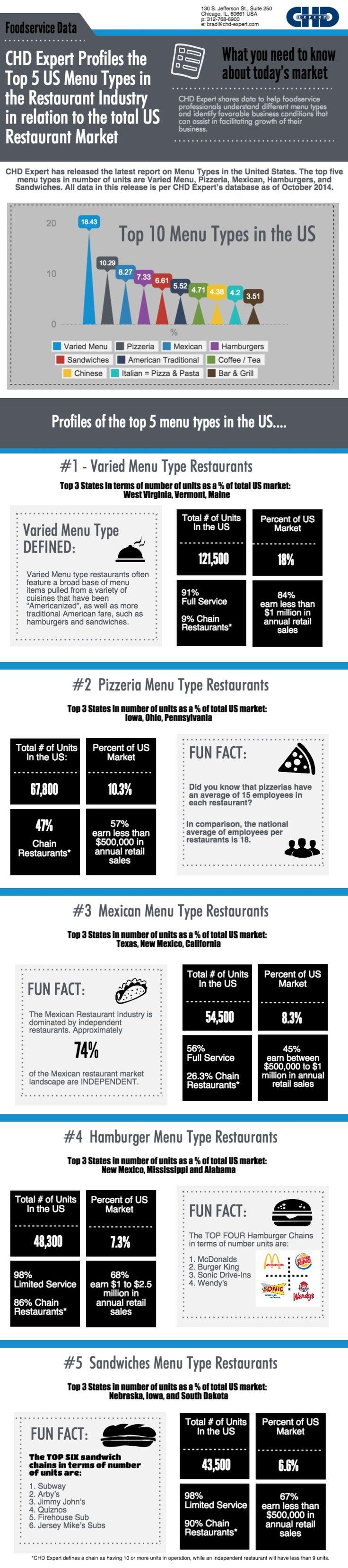50 best Food & Restaurant Industry News images on Pinterest ...