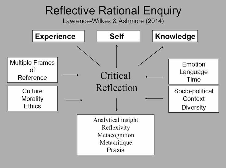 reflectivepracticediagram