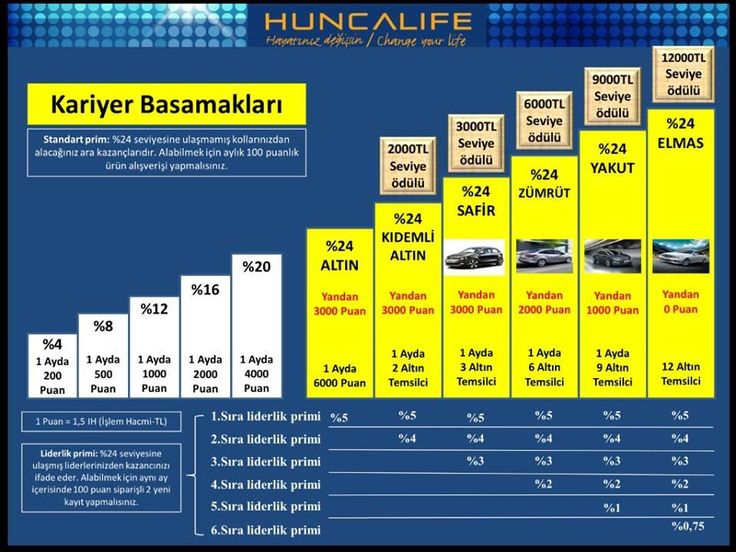 Huncalife ile kariyer basamaklarını çıkmak ve kariyer yapmak çok kolay !    ücretsiz üyelik linki http://www.huncalife.com.tr/Default.aspx?ReferenceID=70d97e3f-aac4-46a4-8813-8b2436a56363 bilgi için 05348235441