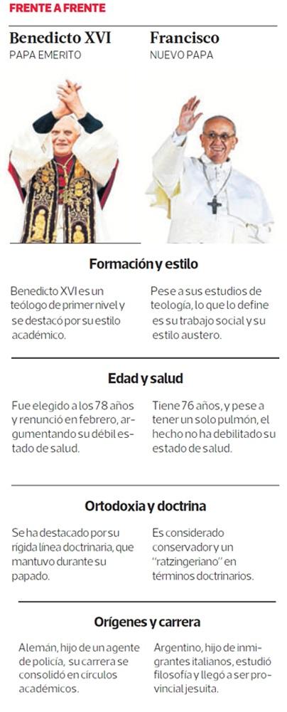 Los cardenales optaron por primera vez en la historia por un Papa latinoamericano, que además no tiene experiencia en la Curia y que es reconocido por su austeridad. Revisa las diferencias y similitudes con Benedicto XVI.