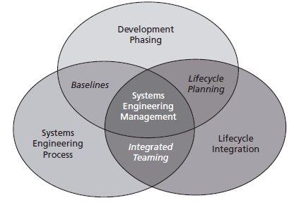Three activities of systems engineering