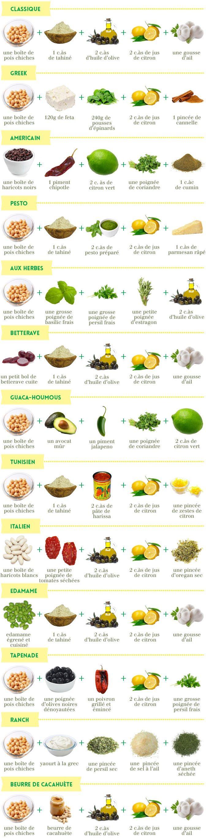 Vous aimez le houmous ? Alors vous adorerez découvrir ces 13 recettes différentes. Du classique libanais au tunisien piquant, en passant par le grec ou encore celui à la betterave, ces houmous regorgent tous de saveurs et feront voyager le cuisinier bio qui est en vous.