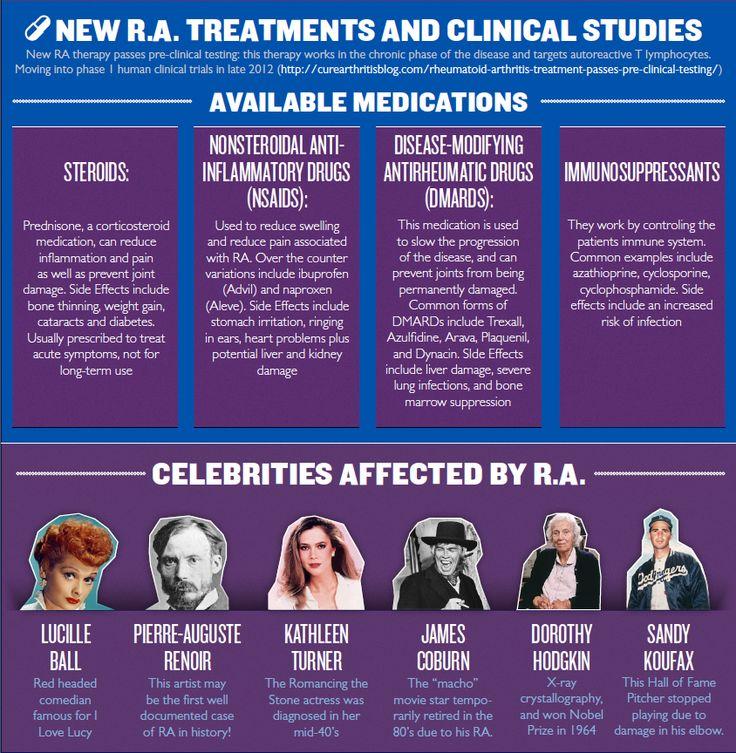 Rheumatoid Arthritis [infographic] 2