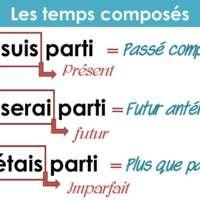 Affichage : les temps composés