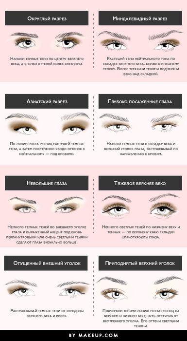 Как наносить тени при вашем разрезе глаз: теперь все понятно!