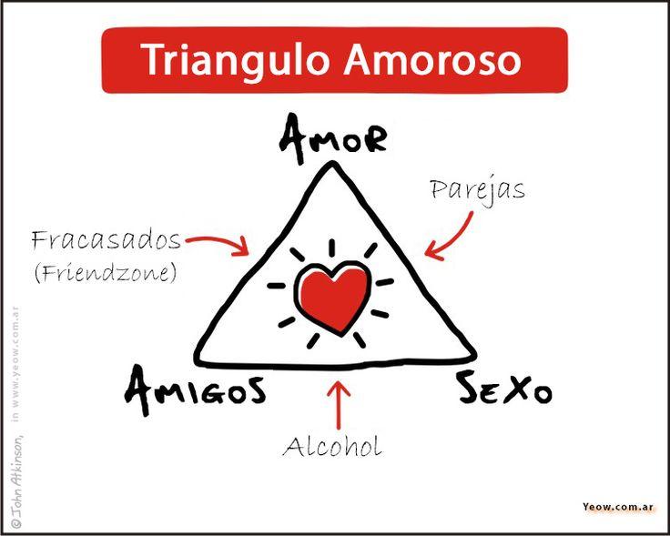 Triangulo Amoroso: Parejas, Amigos, y la Friendzone http://yeow.com.ar/2015/02/triangulo-amoroso-parejas-amigos-friendzone.html #--    Dicen que el amor es cosa de locos y que una imagen vale más que mil palabras. Acá tienen que significa un Triangulo Amoroso, explicado muy sencillo.