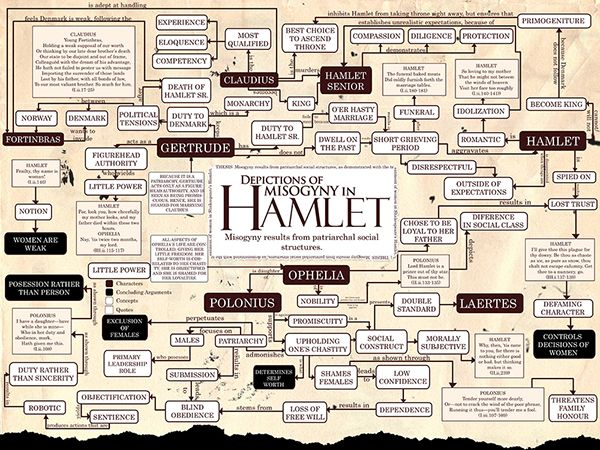 hamlet revenge theme thesis Thesis for hamlet hamlet thesis statement hamlet thesis summary, quotes hamlet review, character analysis & themes.