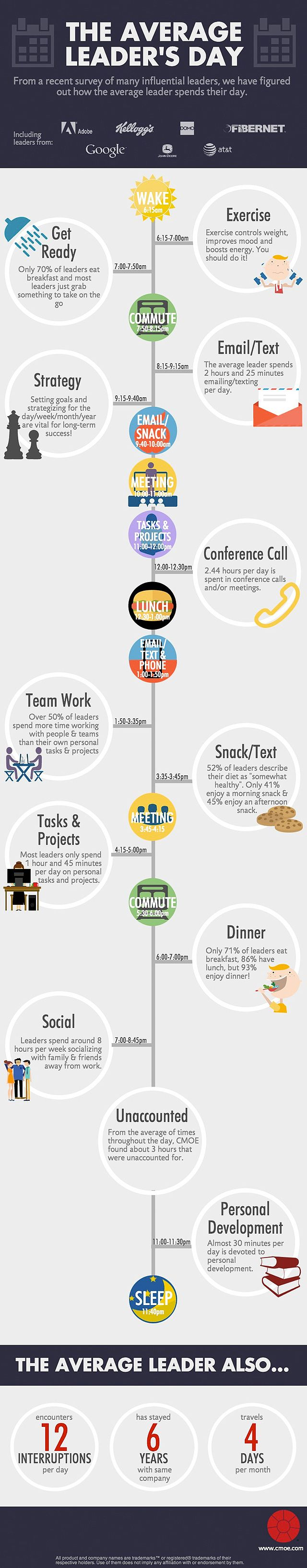 How does a CEO spend his day? Infographic