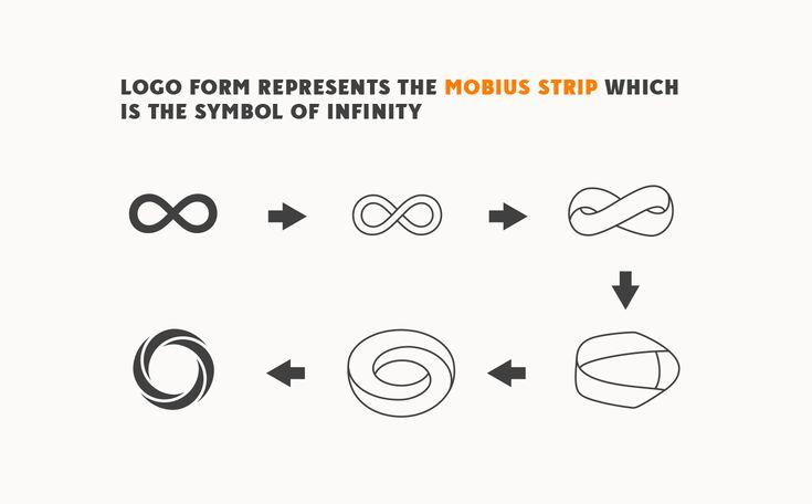 Mobius strip logo concept. Infinity Martial Arts Logo & Identity Design on Behance by graphic designer & illustrator Catherine Uvarova. #branding #tshirt #inspiration #corporate #visual #identity #logo #martial #art #design #black #orange #tangerine #mobius