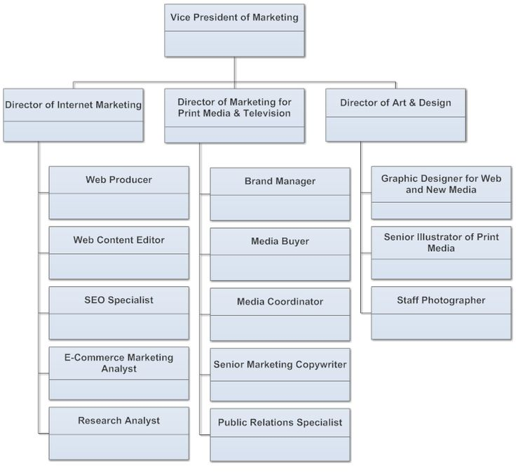 Example Image: Marketing Team Chart