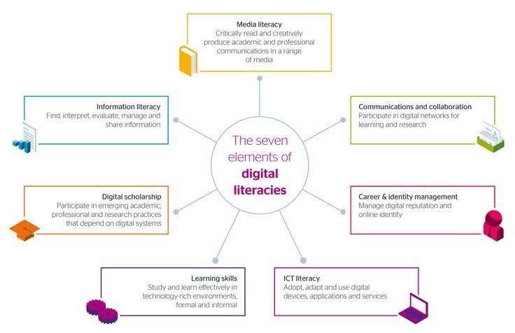 Seven element of digital literacies