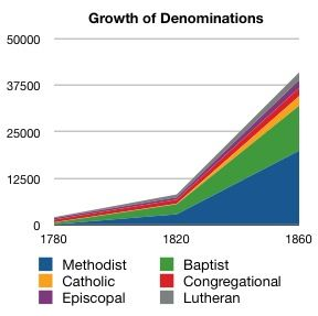 Second Great Awakening - growth of local churches.